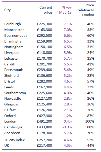 House Prices Rising Fastest In Edinburgh And Manchester As